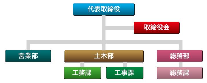 株式会社山藤組組織図